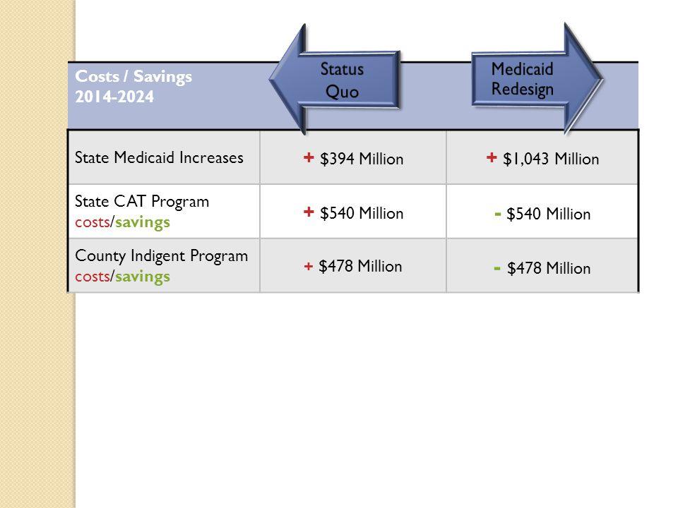 Costs / Savings 2014-2024 State Medicaid Increases + $394 Million + $1,043 Million State CAT Program costs/savings + $540 Million - $540 Million County Indigent Program costs/savings + $478 Million - $478 Million