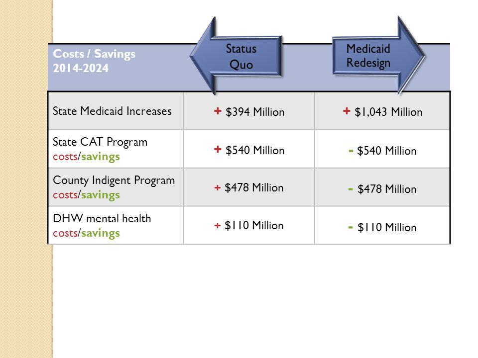 Costs / Savings 2014-2024 State Medicaid Increases + $394 Million + $1,043 Million State CAT Program costs/savings + $540 Million - $540 Million County Indigent Program costs/savings + $478 Million - $478 Million DHW mental health costs/savings + $110 Million - $110 Million