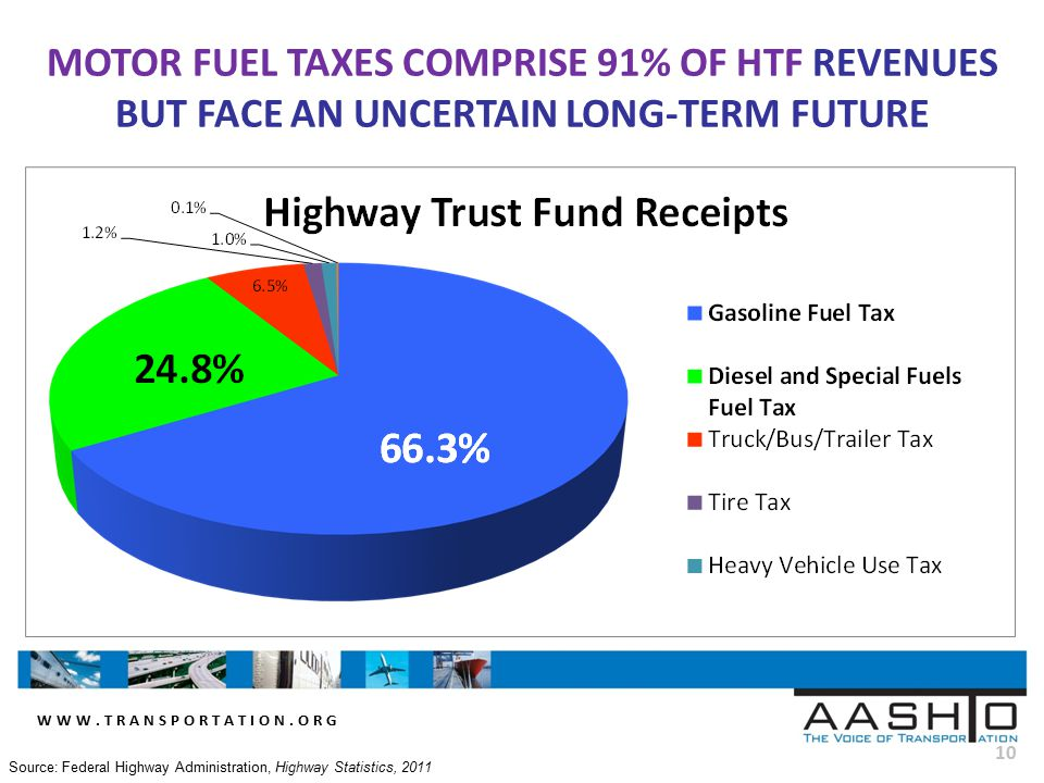 WWW.TRANSPORTATION.ORG 10 MOTOR FUEL TAXES COMPRISE 91% OF HTF REVENUES BUT FACE AN UNCERTAIN LONG-TERM FUTURE Source: Federal Highway Administration, Highway Statistics, 2011