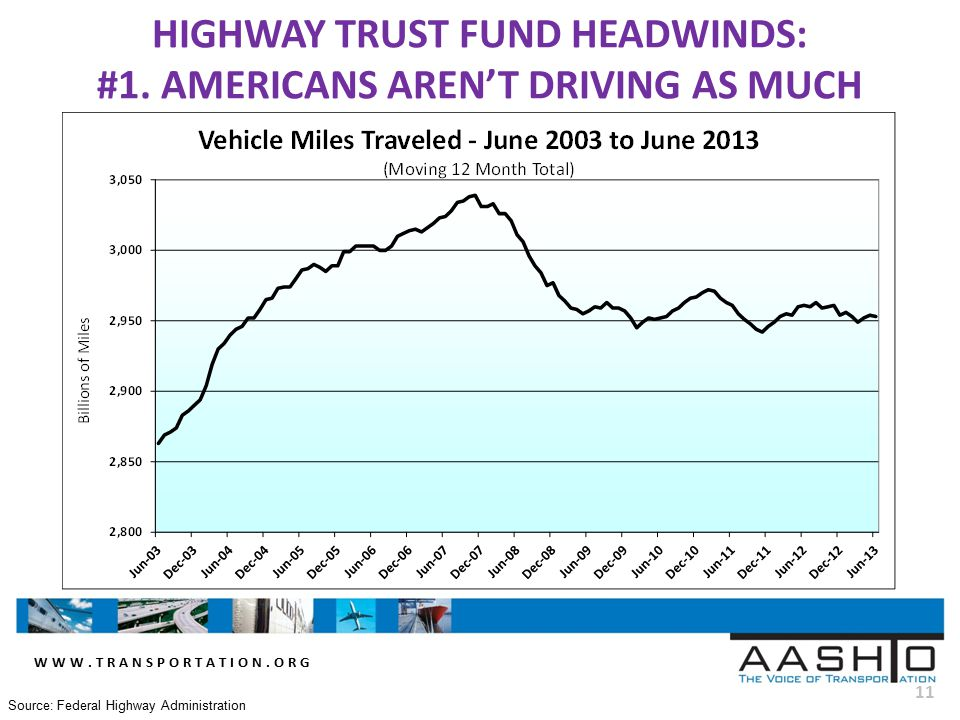 WWW.TRANSPORTATION.ORG 11 HIGHWAY TRUST FUND HEADWINDS: #1.