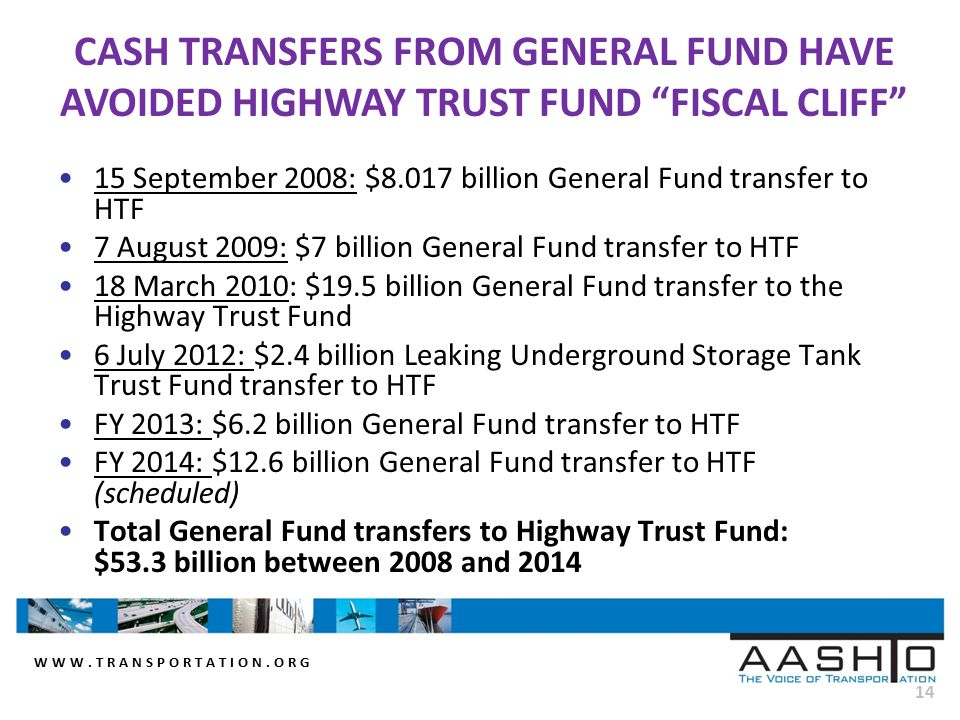 WWW.TRANSPORTATION.ORG 14 15 September 2008: $8.017 billion General Fund transfer to HTF 7 August 2009: $7 billion General Fund transfer to HTF 18 March 2010: $19.5 billion General Fund transfer to the Highway Trust Fund 6 July 2012: $2.4 billion Leaking Underground Storage Tank Trust Fund transfer to HTF FY 2013: $6.2 billion General Fund transfer to HTF FY 2014: $12.6 billion General Fund transfer to HTF (scheduled) Total General Fund transfers to Highway Trust Fund: $53.3 billion between 2008 and 2014 CASH TRANSFERS FROM GENERAL FUND HAVE AVOIDED HIGHWAY TRUST FUND FISCAL CLIFF