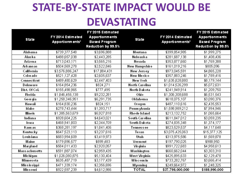 STATE-BY-STATE IMPACT WOULD BE DEVASTATING
