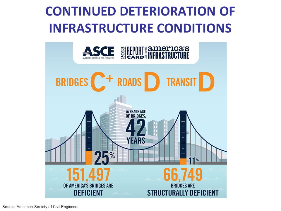 Source: American Society of Civil Engineers CONTINUED DETERIORATION OF INFRASTRUCTURE CONDITIONS