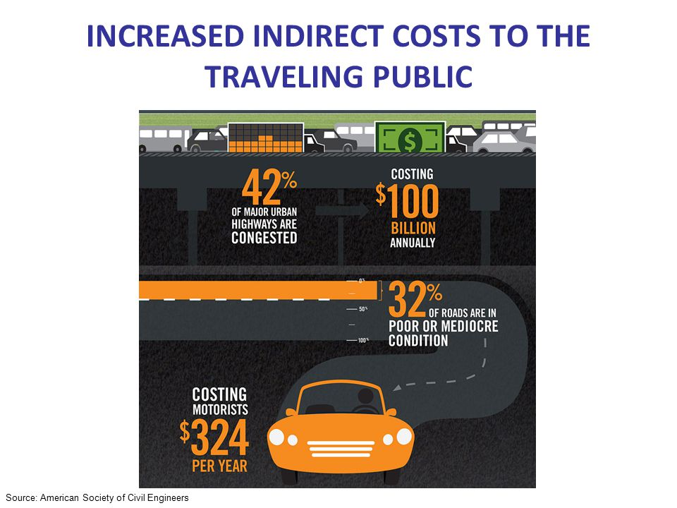 Source: American Society of Civil Engineers INCREASED INDIRECT COSTS TO THE TRAVELING PUBLIC