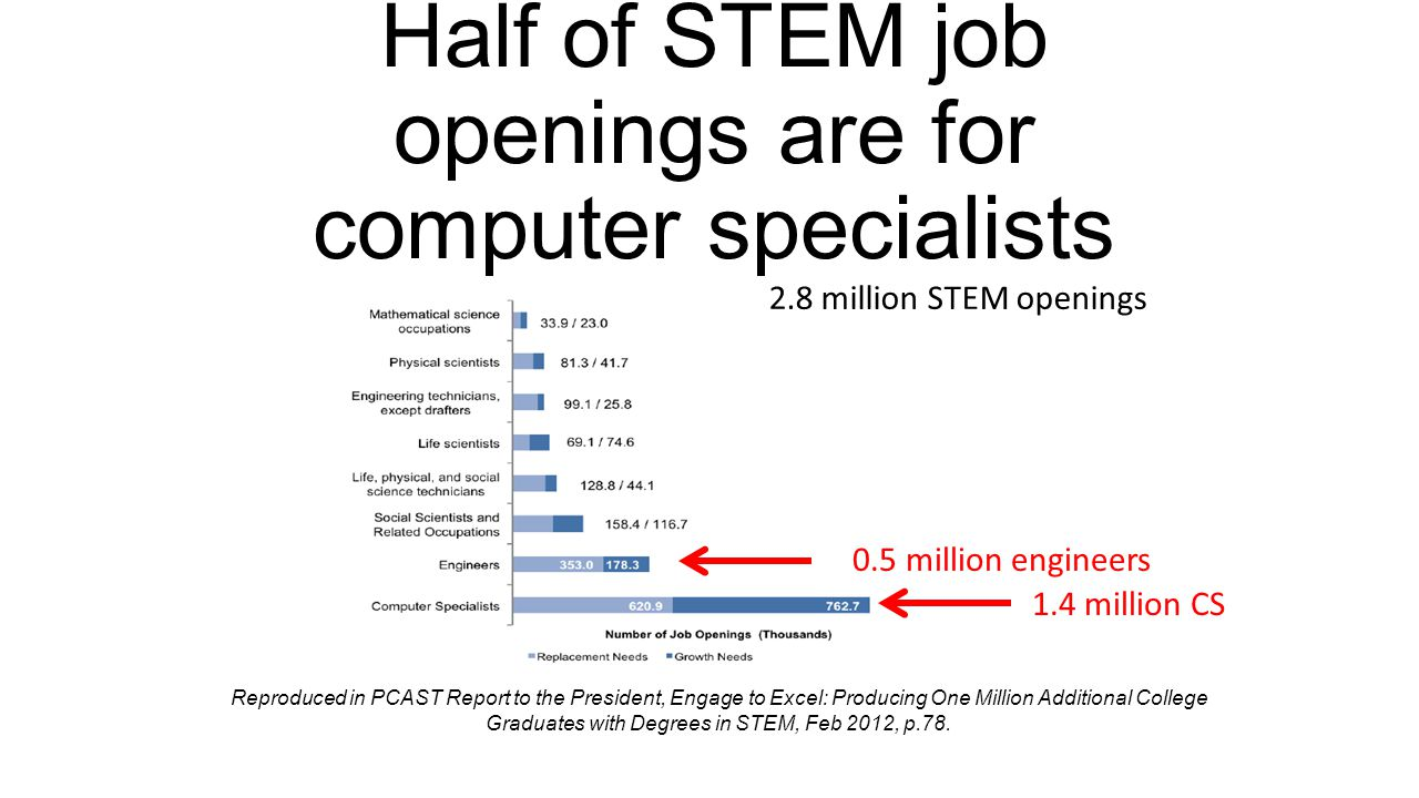 2.8 million STEM openings Reproduced in PCAST Report to the President, Engage to Excel: Producing One Million Additional College Graduates with Degrees in STEM, Feb 2012, p.78.