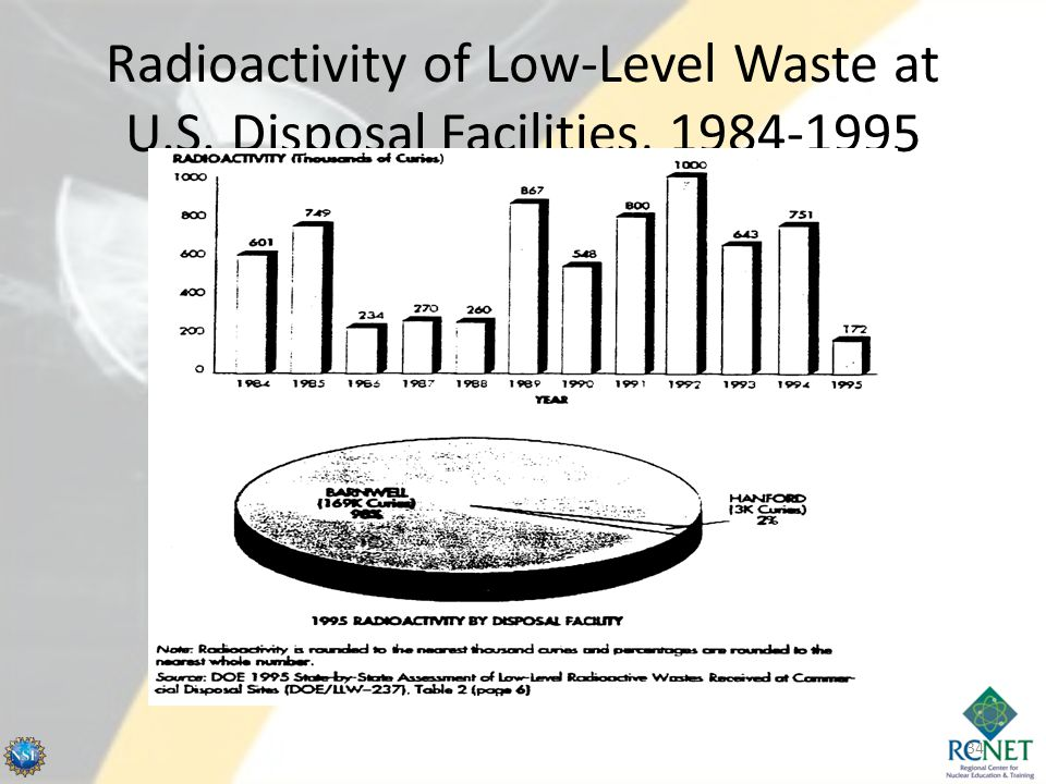 Radioactivity of Low-Level Waste at U.S. Disposal Facilities, 1984-1995 34