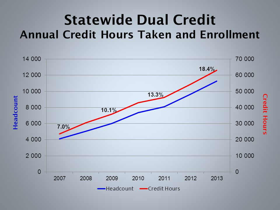 Headcount Credit Hours Statewide Dual Credit Annual Credit Hours Taken and Enrollment 18.4% 13.3% 7.0% 10.1%