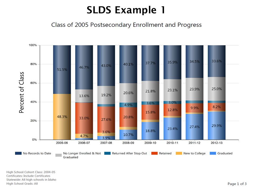 SLDS Example 1