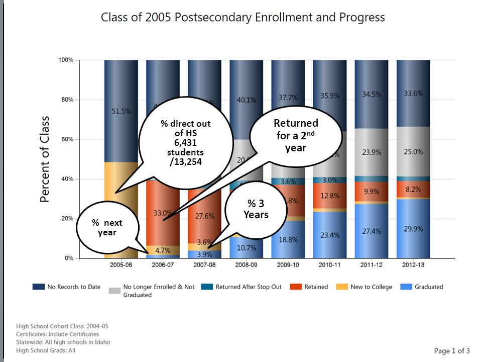% next year % direct out of HS 6,431 students /13,254 % 3 Years Returned for a 2 nd year
