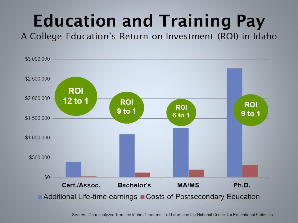 Education and Training Pay A College Education's Return on Investment (ROI) in Idaho Source: Data analyzed from the Idaho Department of Labor and the National Center for Educational Statistics