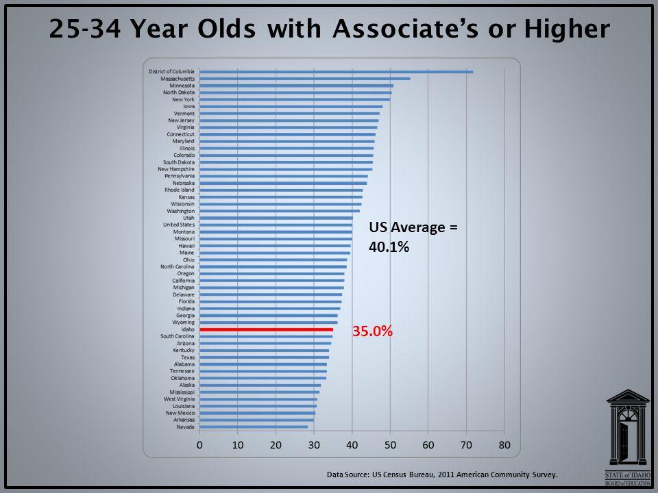Data Source: US Census Bureau, 2011 American Community Survey.