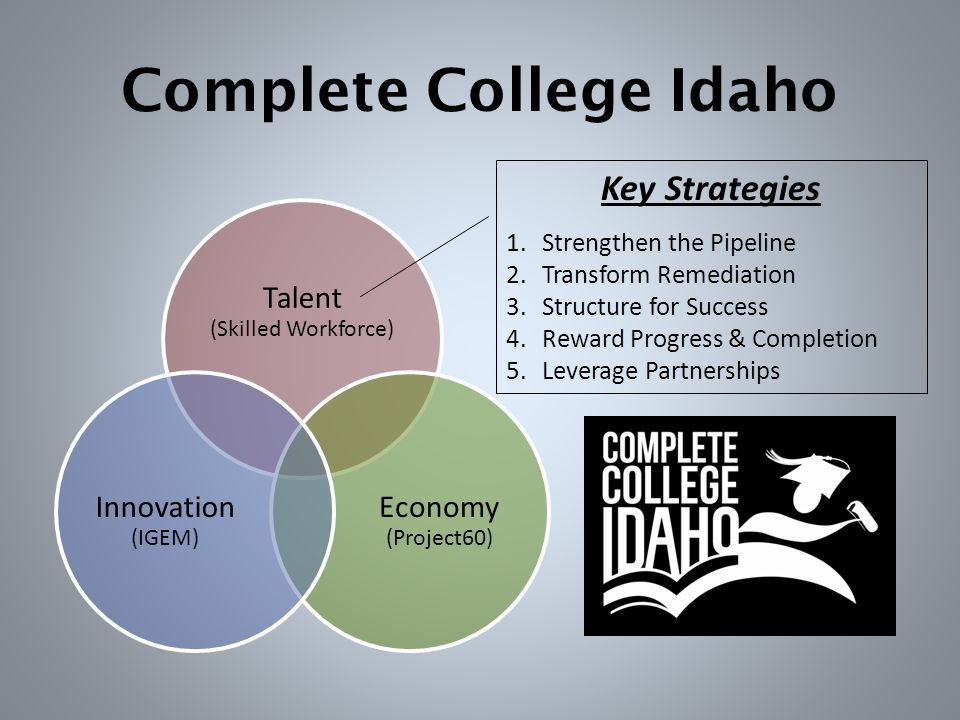 Complete College Idaho Talent (Skilled Workforce) Economy (Project60) Innovation (IGEM) Key Strategies 1.Strengthen the Pipeline 2.Transform Remediation 3.Structure for Success 4.Reward Progress & Completion 5.Leverage Partnerships
