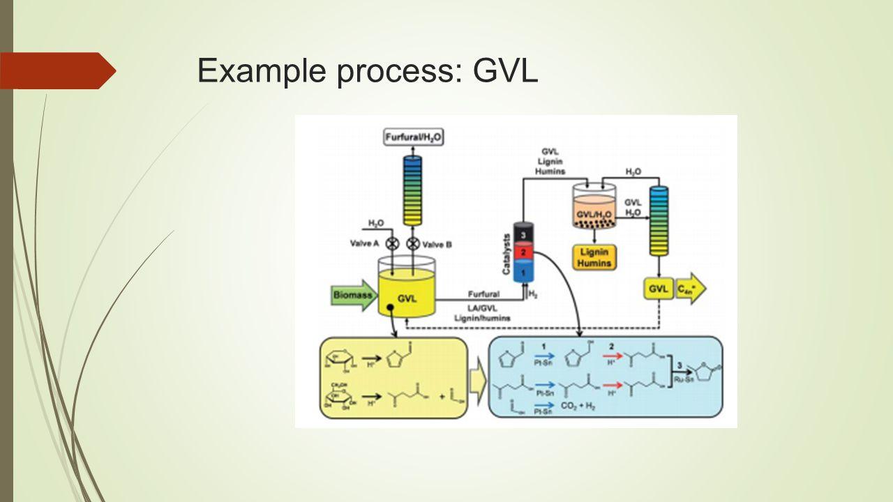 Example process: GVL