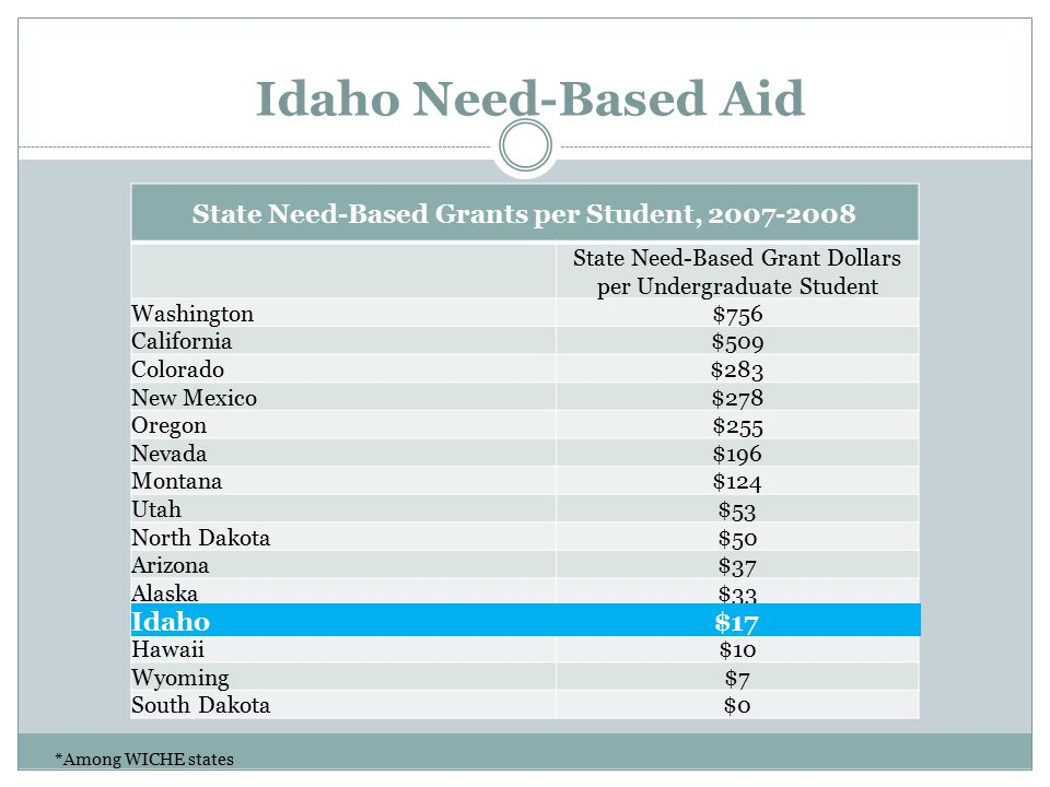 Idaho Need-Based Aid State Need-Based Grants per Student, 2007-2008 State Need-Based Grant Dollars per Undergraduate Student Washington$756 California