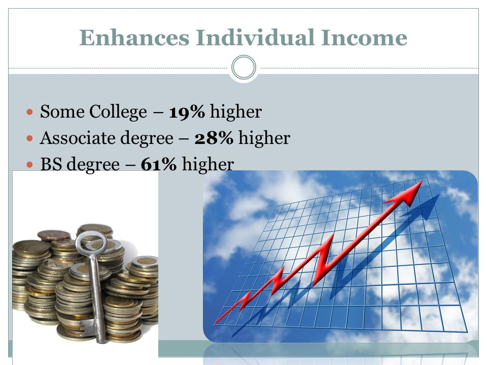 Enhances Individual Income Some College – 19% higher Associate degree – 28% higher BS degree – 61% higher
