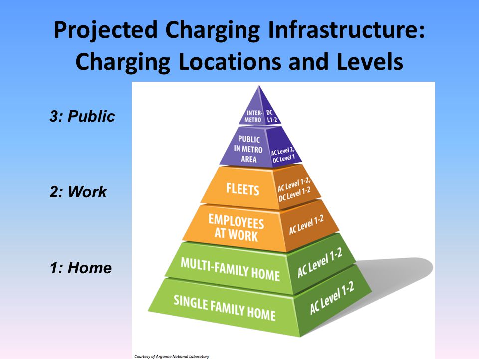 Projected Charging Infrastructure: Charging Locations and Levels 1: Home 2: Work 3: Public