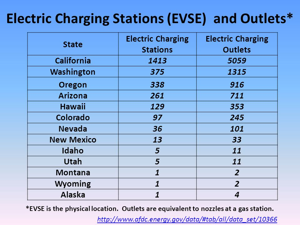 State Electric Charging Stations Electric Charging Outlets California14135059 Washington3751315 Oregon338916 Arizona261711 Hawaii129353 Colorado97245 Nevada36101 New Mexico1333 Idaho511 Utah511 Montana12 Wyoming12 Alaska14 http://www.afdc.energy.gov/data/#tab/all/data_set/10366 Electric Charging Stations (EVSE) and Outlets* *EVSE is the physical location.