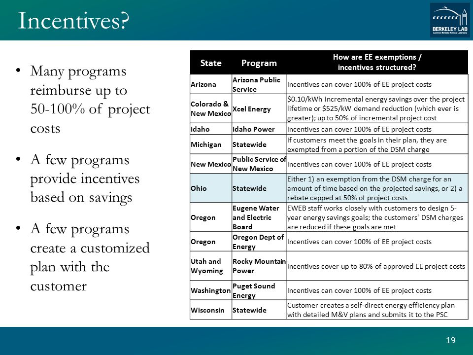 Incentives. 19 StateProgram How are EE exemptions / incentives structured.