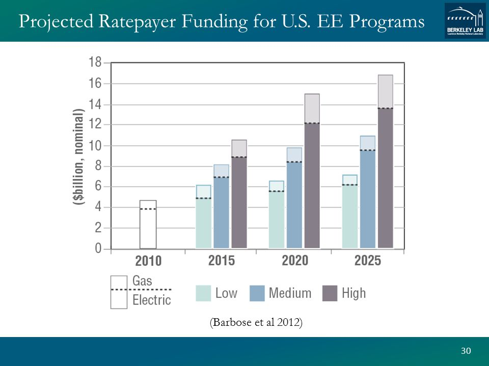 Projected Ratepayer Funding for U.S. EE Programs 30 (Barbose et al 2012)
