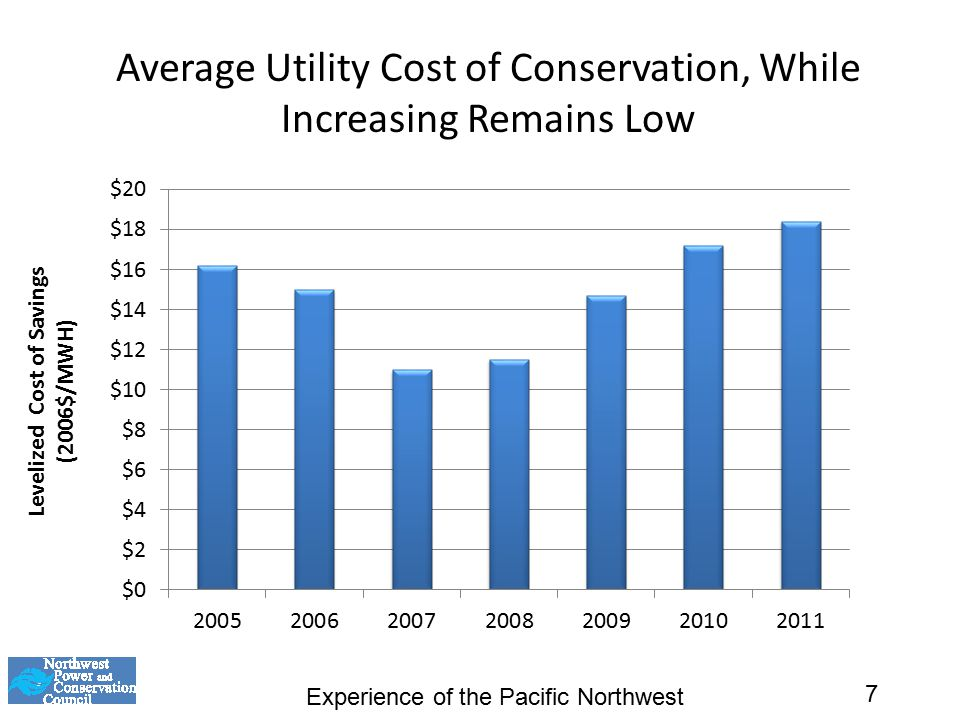 Average Utility Cost of Conservation, While Increasing Remains Low Experience of the Pacific Northwest 7
