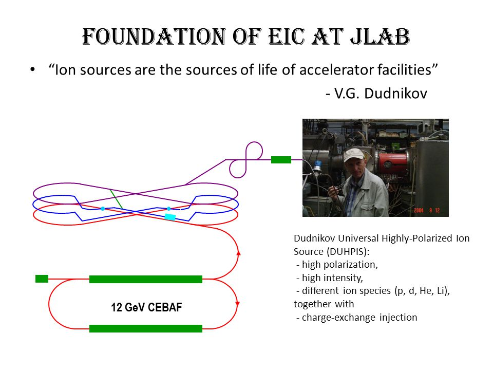 Foundation of EIC at JLab Ion sources are the sources of life of accelerator facilities - V.G.