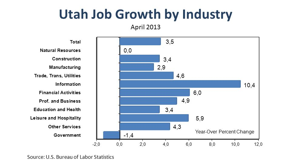 Utah Job Growth by Industry April 2013 Source: U.S. Bureau of Labor Statistics
