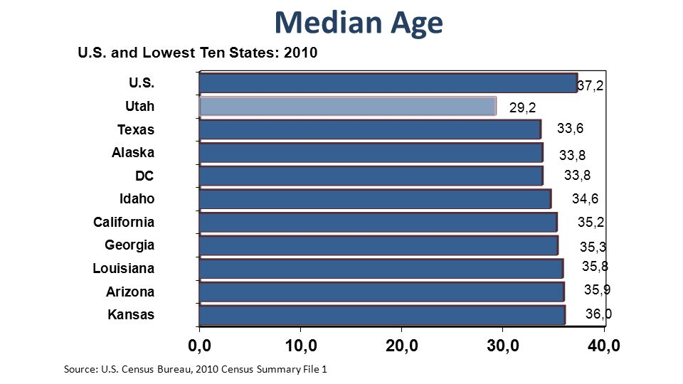 Median Age Source: U.S. Census Bureau, 2010 Census Summary File 1 U.S. and Lowest Ten States: 2010