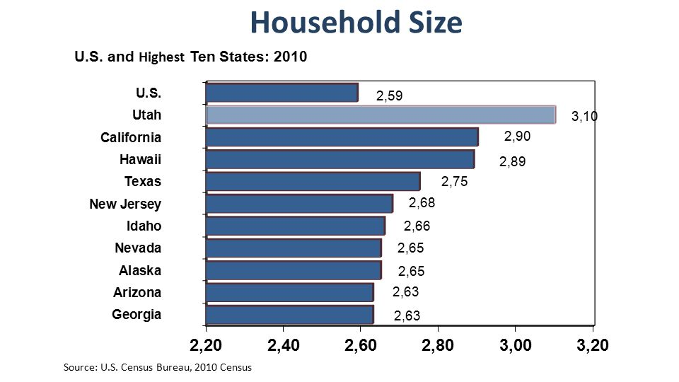 Household Size Source: U.S. Census Bureau, 2010 Census U.S. and Highest Ten States: 2010