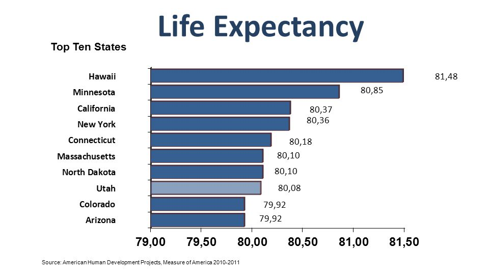 Life Expectancy Source: American Human Development Projects, Measure of America 2010-2011 Top Ten States