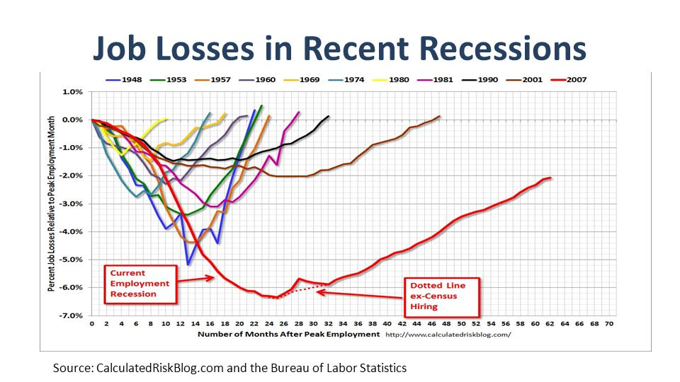 Job Losses in Recent Recessions Source: CalculatedRiskBlog.com and the Bureau of Labor Statistics