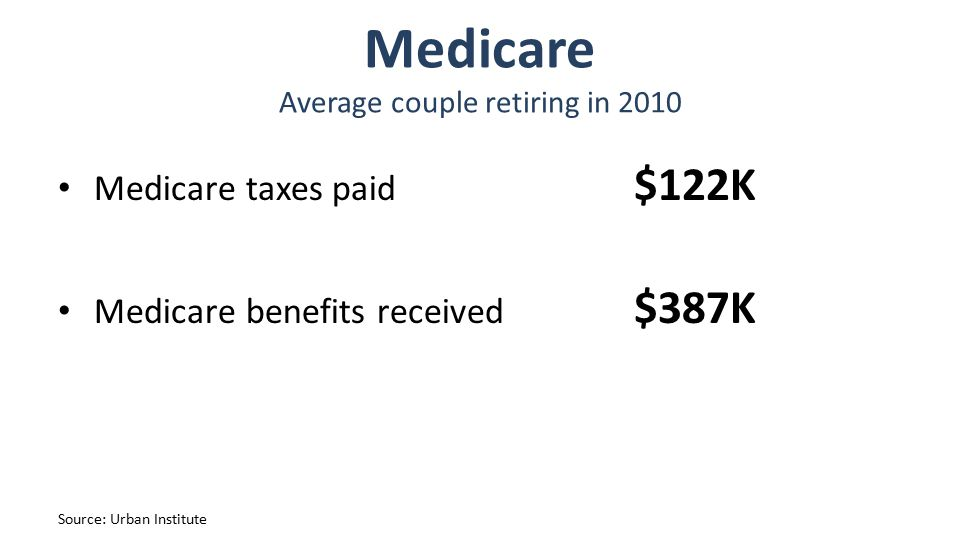 Medicare Average couple retiring in 2010 Medicare taxes paid $122K Medicare benefits received $387K Source: Urban Institute