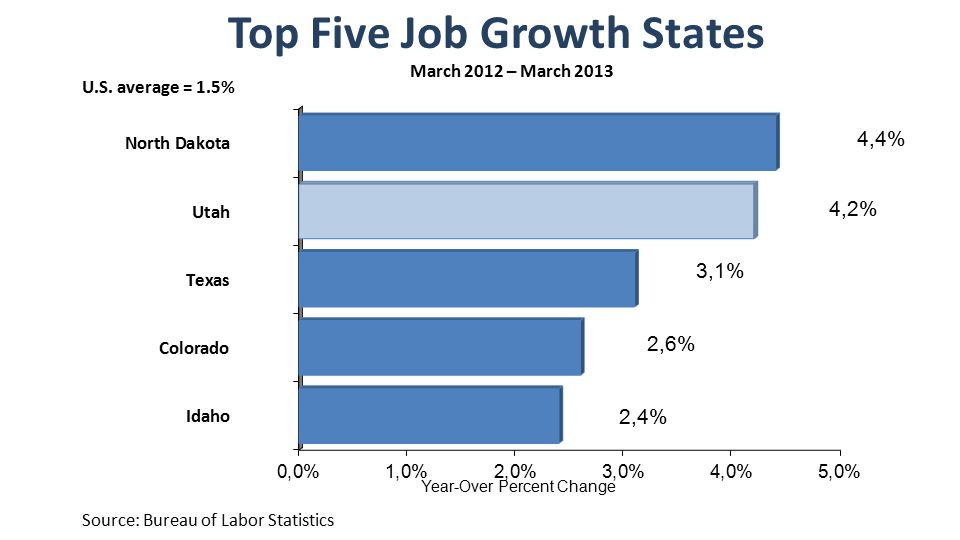 Top Five Job Growth States Source: Bureau of Labor Statistics March 2012 – March 2013 U.S.
