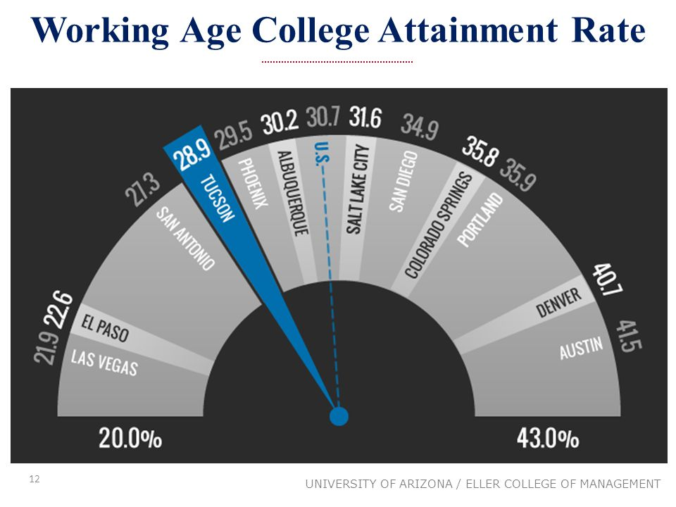 12 UNIVERSITY OF ARIZONA / ELLER COLLEGE OF MANAGEMENT Working Age College Attainment Rate