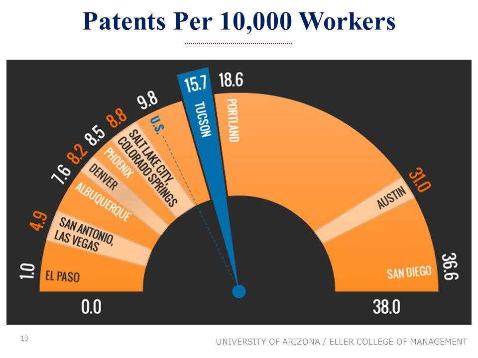 13 UNIVERSITY OF ARIZONA / ELLER COLLEGE OF MANAGEMENT Patents Per 10,000 Workers