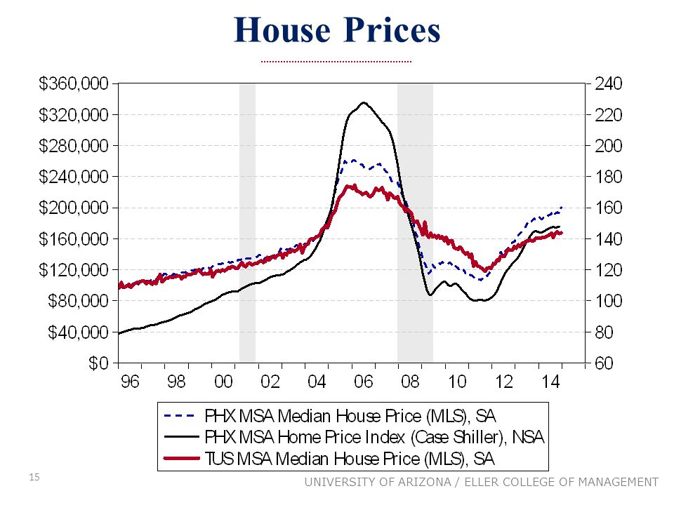 15 House Prices UNIVERSITY OF ARIZONA / ELLER COLLEGE OF MANAGEMENT