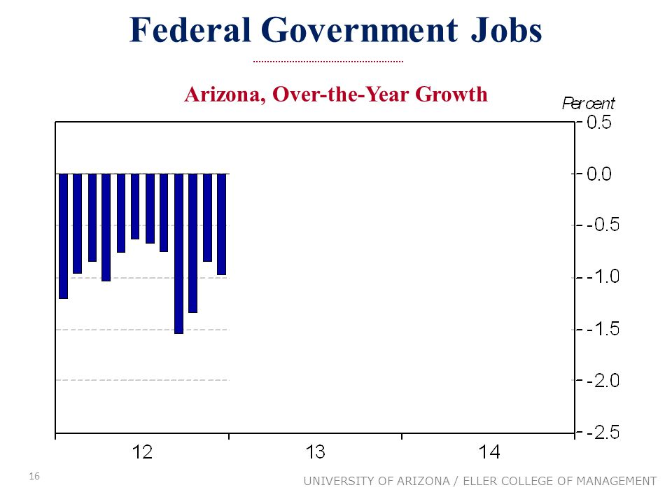16 Federal Government Jobs UNIVERSITY OF ARIZONA / ELLER COLLEGE OF MANAGEMENT Arizona, Over-the-Year Growth