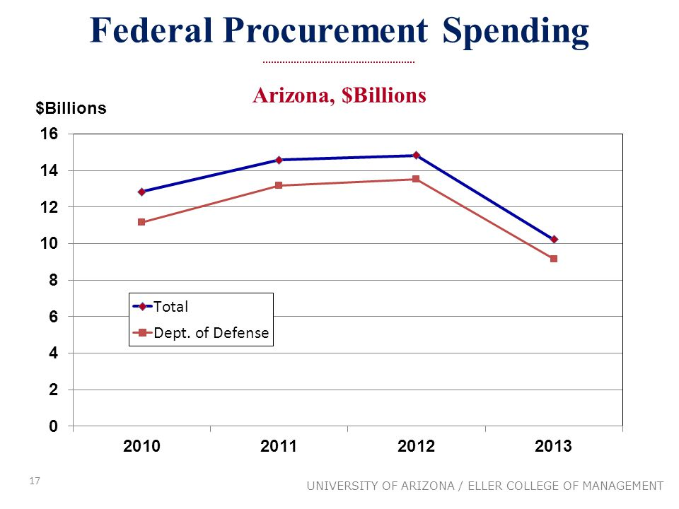 17 Federal Procurement Spending UNIVERSITY OF ARIZONA / ELLER COLLEGE OF MANAGEMENT Arizona, $Billions $Billions