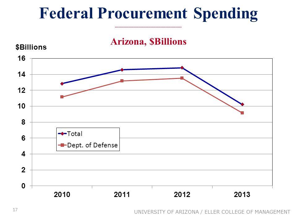 17 Federal Procurement Spending UNIVERSITY OF ARIZONA / ELLER COLLEGE OF MANAGEMENT Arizona, $Billions $Billions