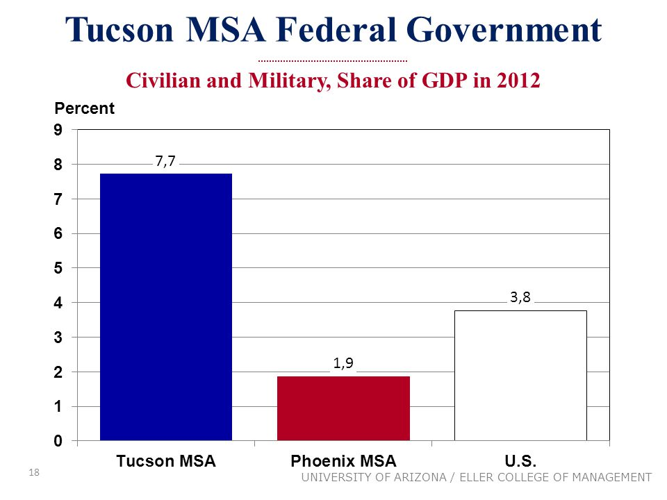 18 UNIVERSITY OF ARIZONA / ELLER COLLEGE OF MANAGEMENT Tucson MSA Federal Government Civilian and Military, Share of GDP in 2012