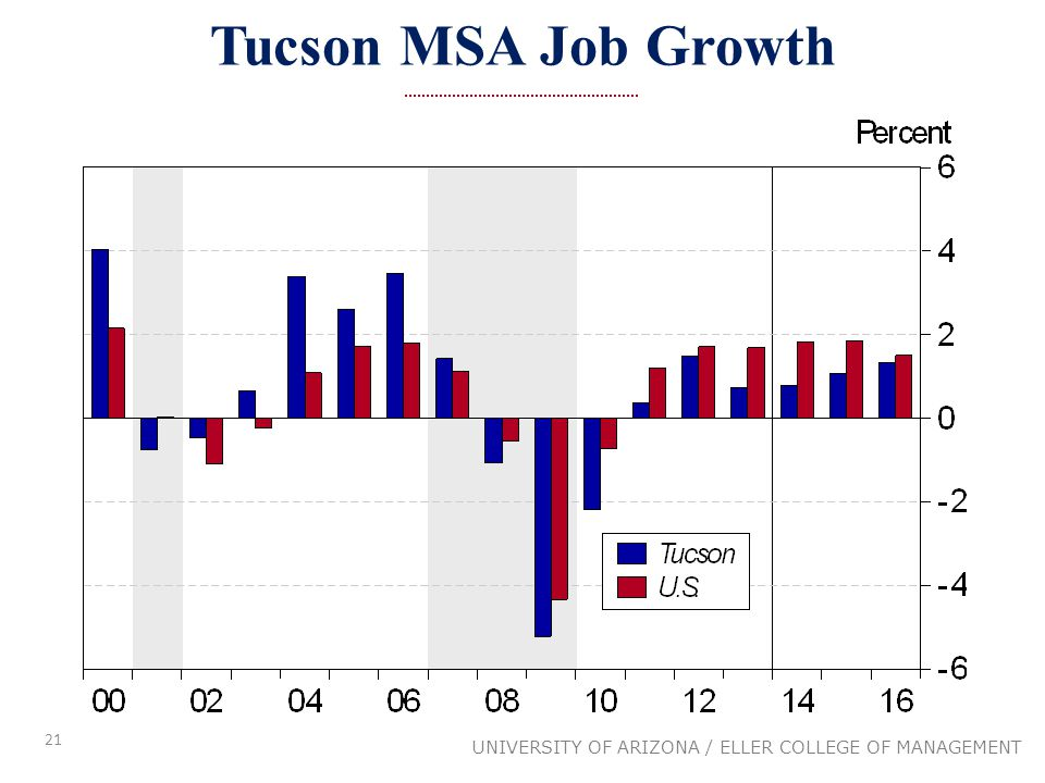 21 UNIVERSITY OF ARIZONA / ELLER COLLEGE OF MANAGEMENT Tucson MSA Job Growth