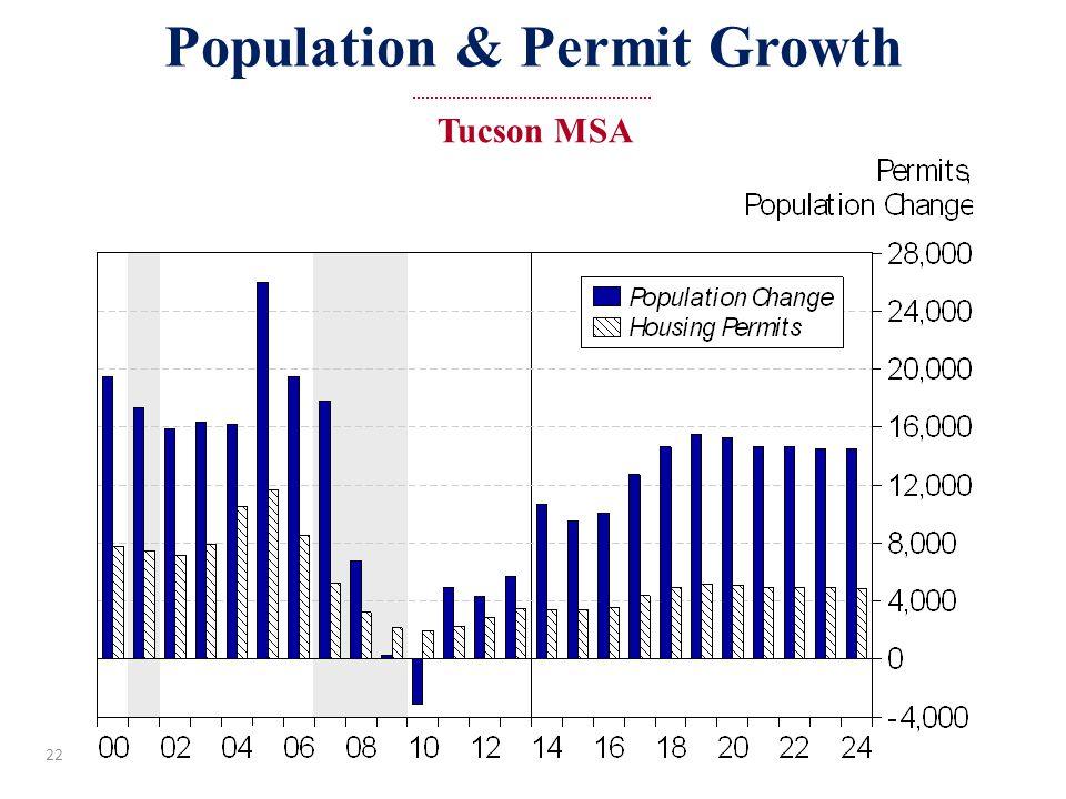 22 Population & Permit Growth Tucson MSA