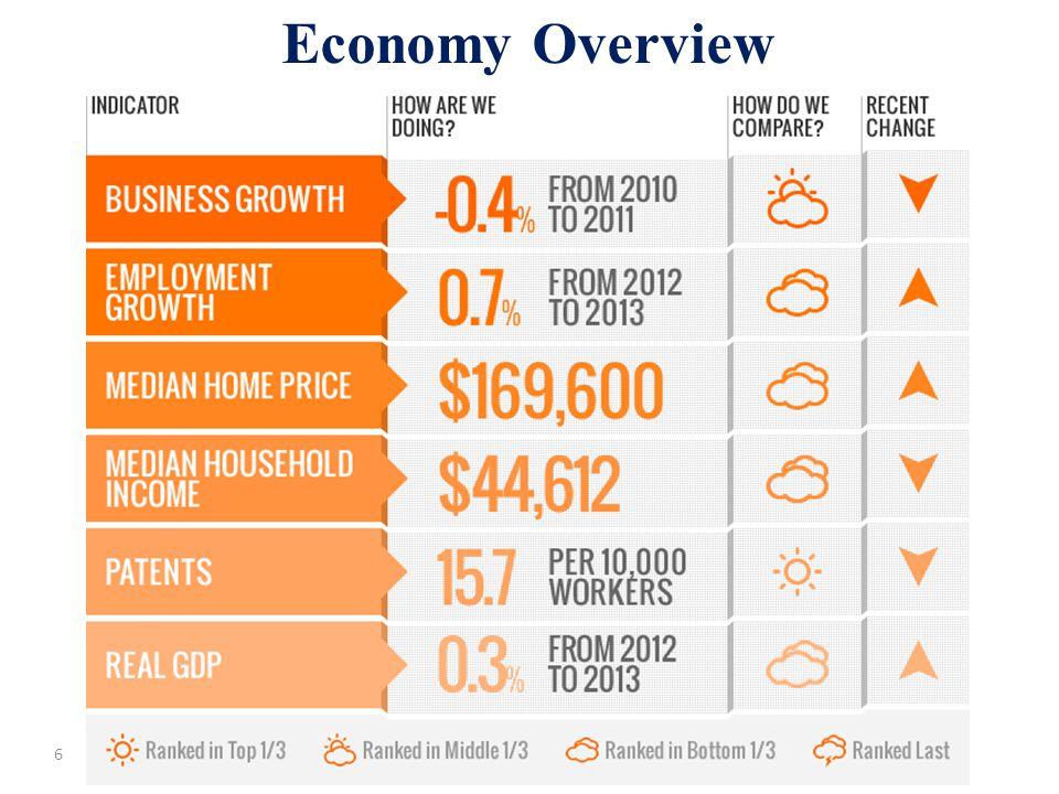 Economy Overview 6