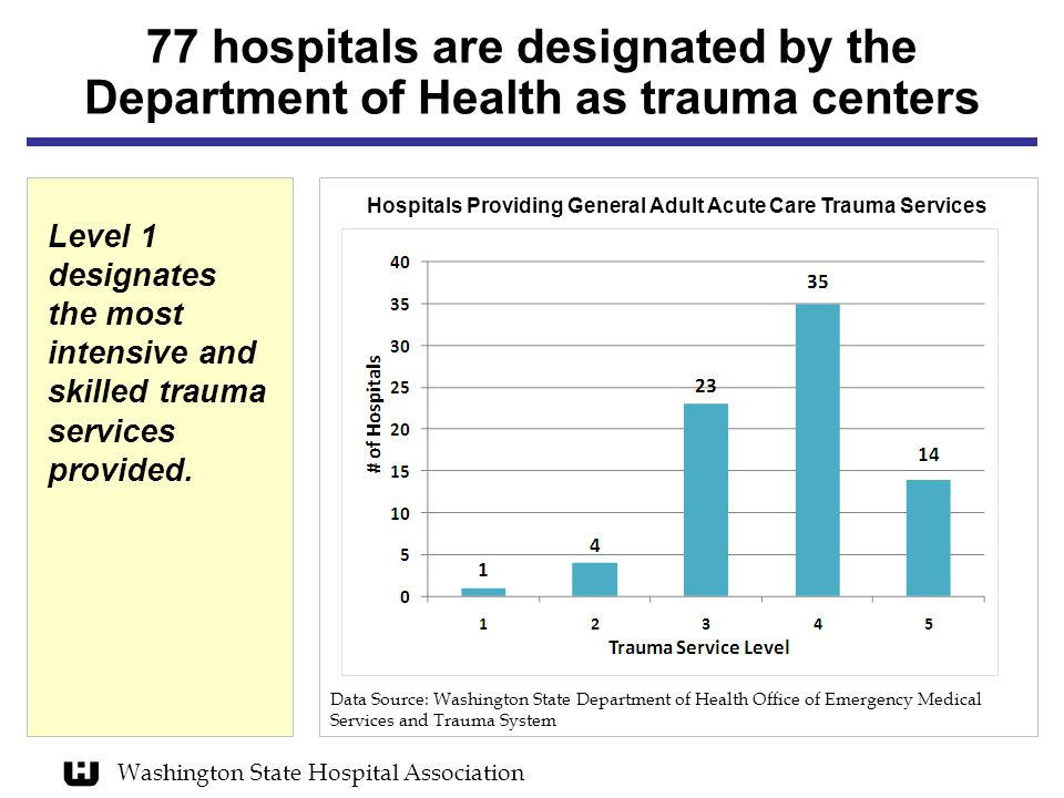 Washington State Hospital Association Data Source: Washington State Department of Health Office of Emergency Medical Services and Trauma System Hospitals Providing General Adult Acute Care Trauma Services 77 hospitals are designated by the Department of Health as trauma centers Level 1 designates the most intensive and skilled trauma services provided.