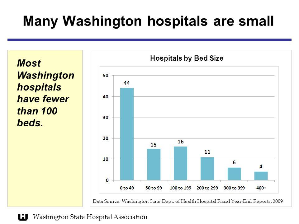 Washington State Hospital Association Many Washington hospitals are small Hospitals by Bed Size Data Source: Washington State Dept. of Health Hospital