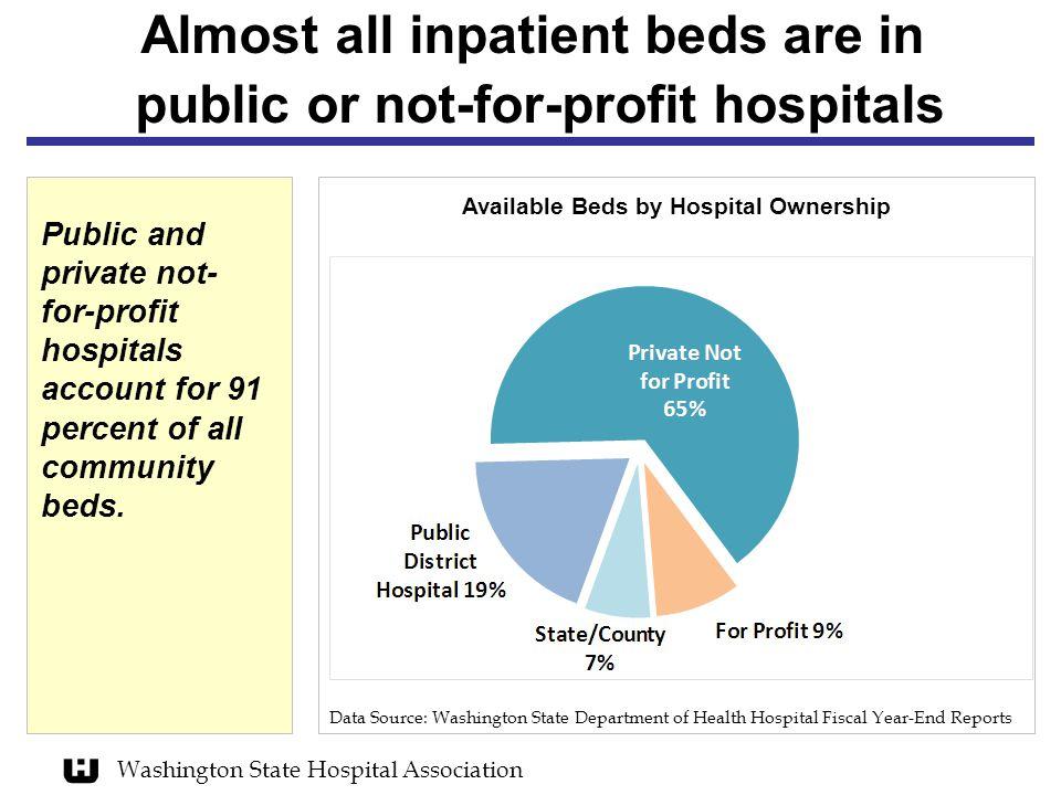 Washington State Hospital Association Forty-five of Washington's hospitals are designated as rural* facilities Data Source: Washington State Dept.