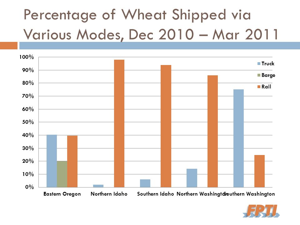 Percentage of Wheat Shipped via Various Modes, Dec 2010 – Mar 2011