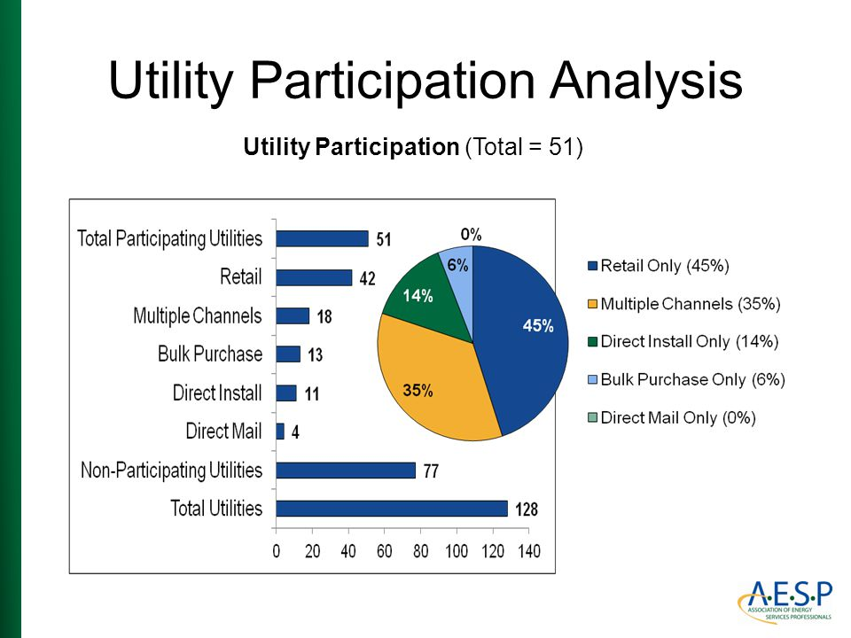 Utility Participation Analysis Utility Participation (Total = 51)