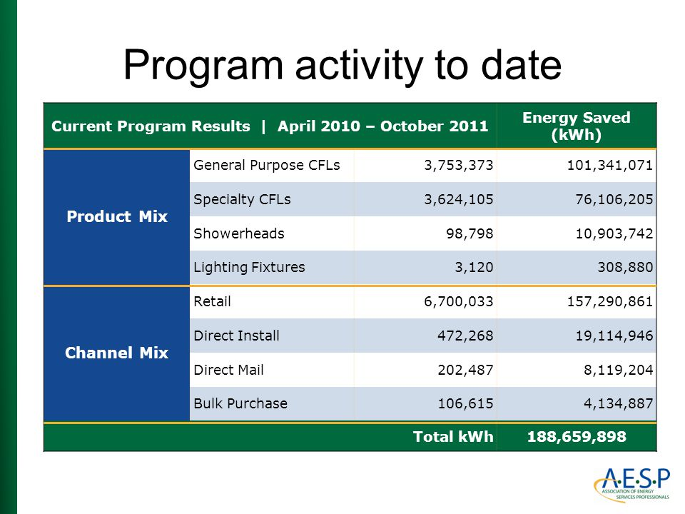 Program activity to date Current Program Results | April 2010 – October 2011 Energy Saved (kWh) Product Mix General Purpose CFLs3,753,373101,341,071 S