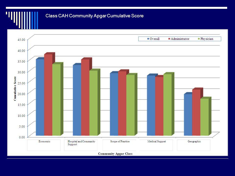 Class CAH Community Apgar Cumulative Score