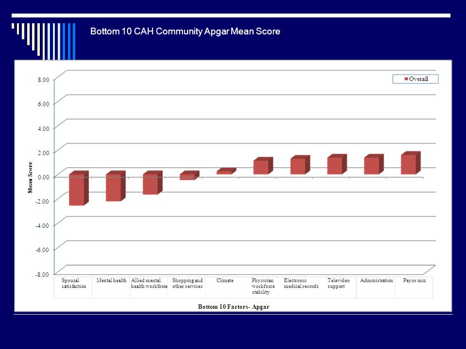 Bottom 10 CAH Community Apgar Mean Score
